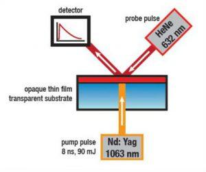 principe de la mesure TF LFA diffusivité thermique sur couche mince par laser Flash. Linseis