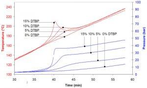calorimètre de screening THT. 6 échantillons rapide et flexible