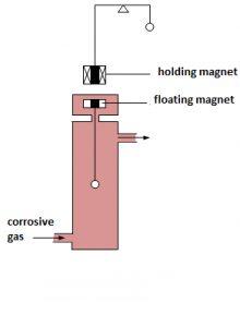 schéma balance magnétique haute pression Linseis