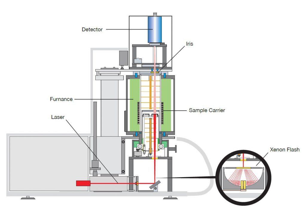 Schéma d'un laser flash pour la mesure de la diffusivité thermique. Linseis. Bonne qualité très bon prix.