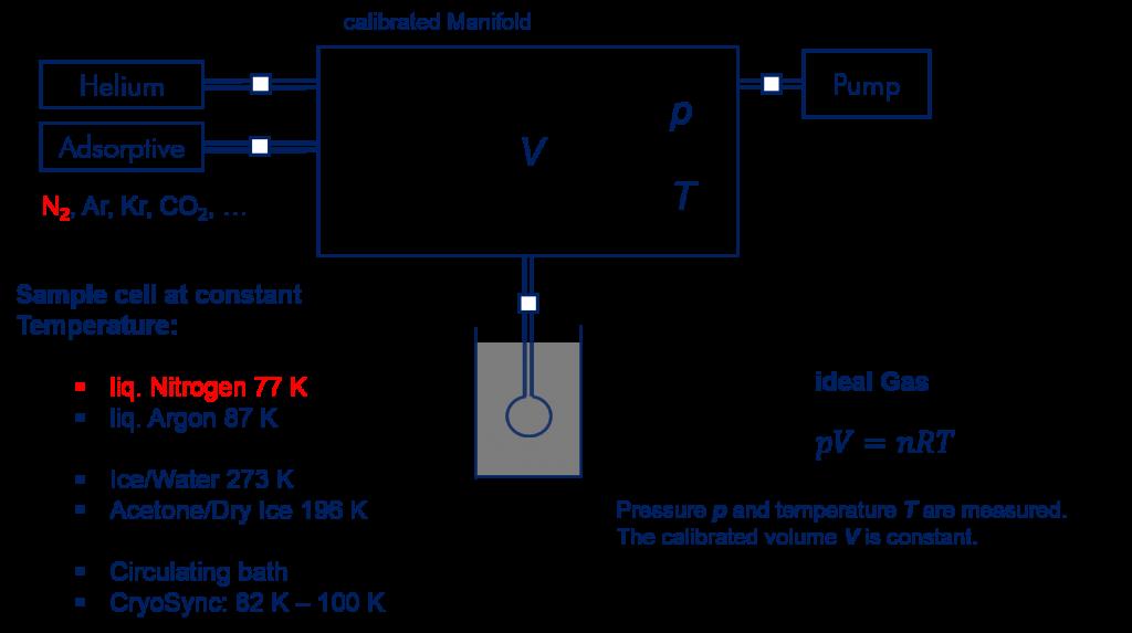 schéma de principe appareil BET 3P instruments