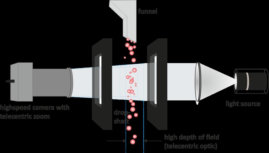 schéma fonctionnement analyse de la forme des particules
