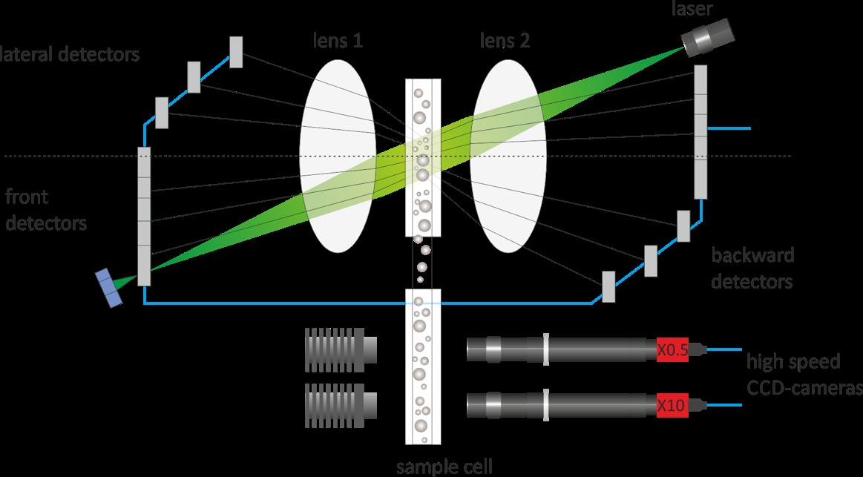schéma fonctionnement granulomètre avec caméra CCD
