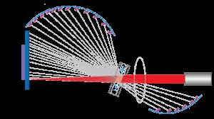 schéma principe fonctionnement granulomètre laser mesure taille des particules