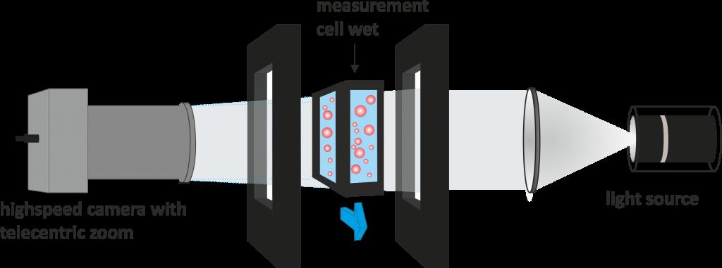 schéma fonctionnement analyseur forme de particule