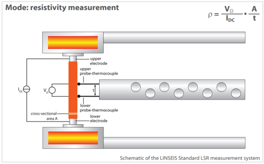 schéma pour échantillon mesure effet Seebeck Linseis