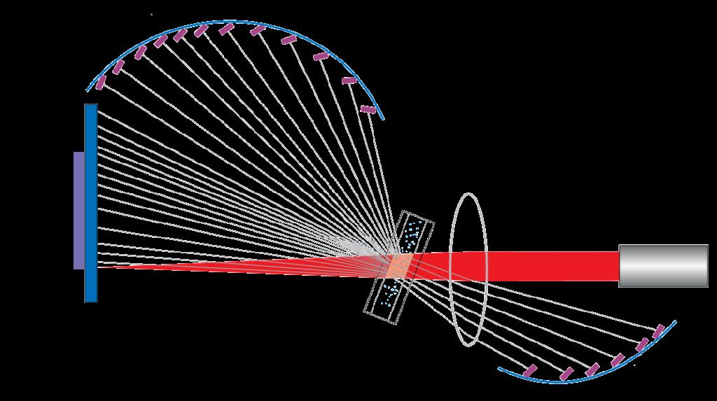 schéma fonctionnement granulomètre laser