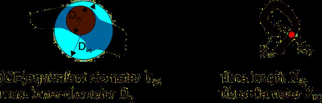 taille et forme particules