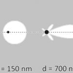 taille et forme des particules