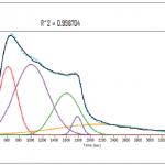 courbe de déconvolution TPD de l'hydrogène dans un mélange sur catalyseur