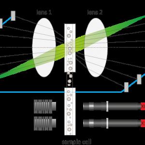schéma principe granulomètre laser mesure taille des particules