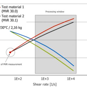 comparaison de courbes obtenues entre un MFI et un rhéomètre capillaire